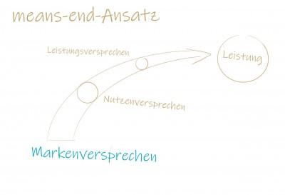 means-end-Ansatz